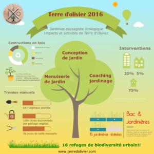 bilan terredolivier 2016